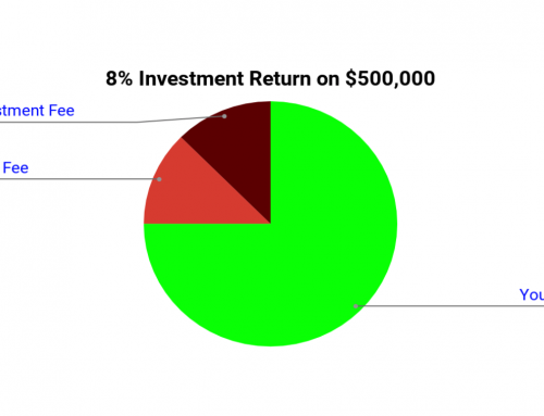 The True Effect of Your Investment and Advisory Fees